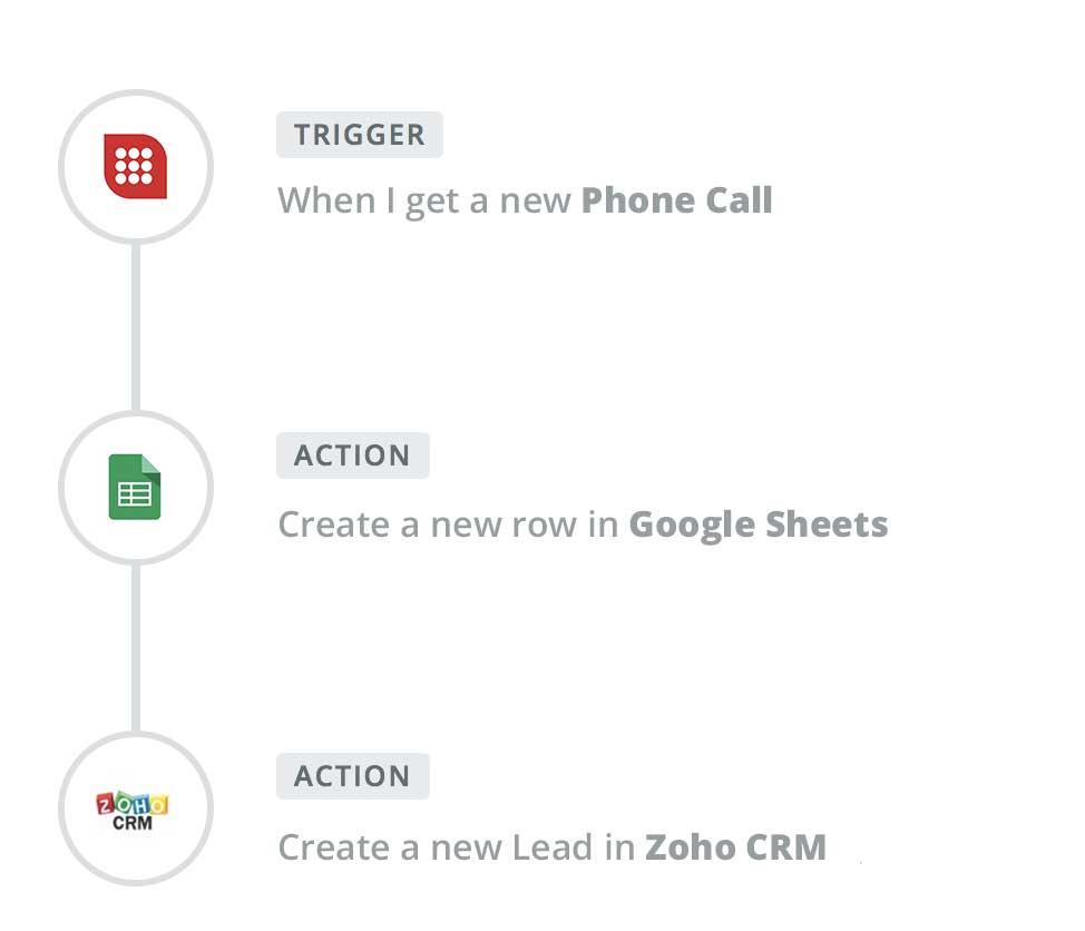 A picture of a virtual landlines zap workflow that was created in Zapier to create a new Google Sheets row and new lead in Zoho CRM for every call received on Virtual Landlines